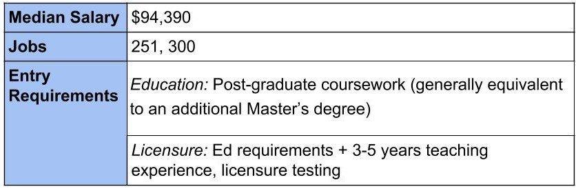 School Admin Job Data and Requirements