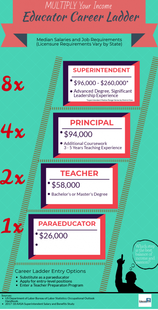 The educator career ladder provides options to multiply your income.