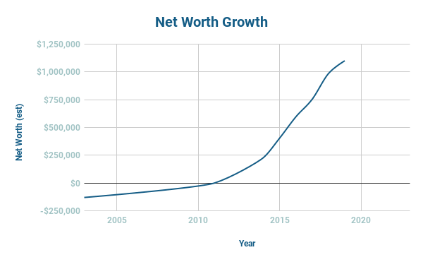 Net Worth Growth - Seven Figures Success