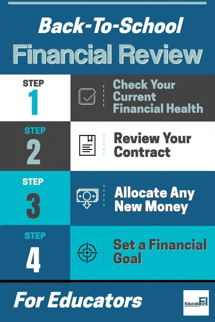 This quick 4-step review process will set you up for a great financial year!  All educators should make good use of the last days of summer.  #teachermoney #financialreview
