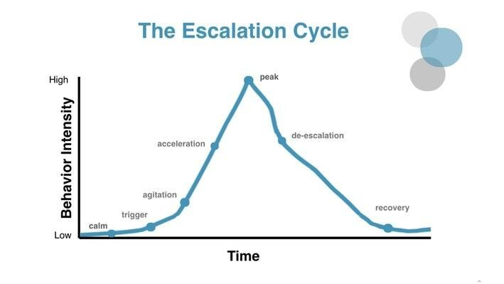 Escalation Cycle Phases