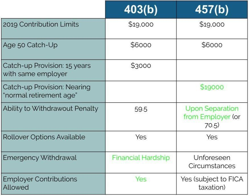 Comparison Chart of 457b vs 403b