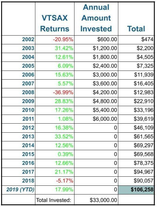 Big Financial Mistake 1 - Investing Late