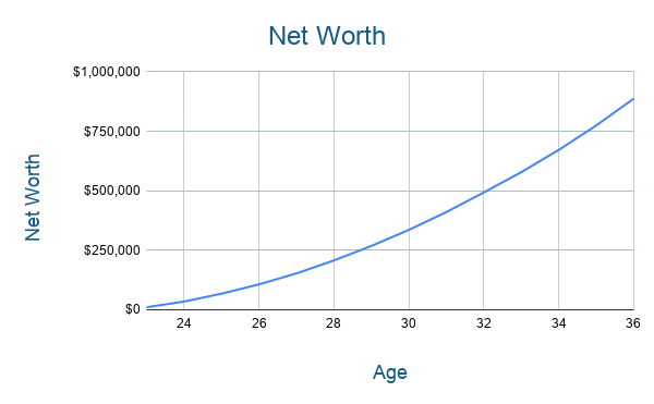 Teacher FIRE Path Net Worth Chart