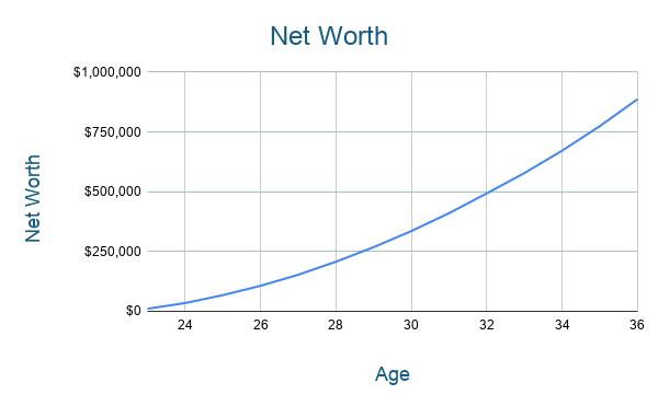 Teacher FIRE Path Net Worth Chart