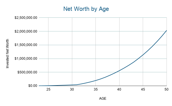 Invested Net Worth By Age