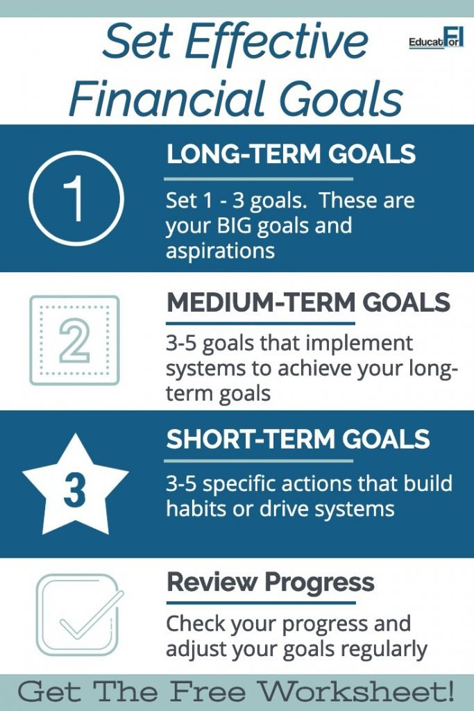 Set Financial Goals Effectively with this approach.  Includes a free financial-goal setting worksheet.  #setfinancialgoals #freeworksheet