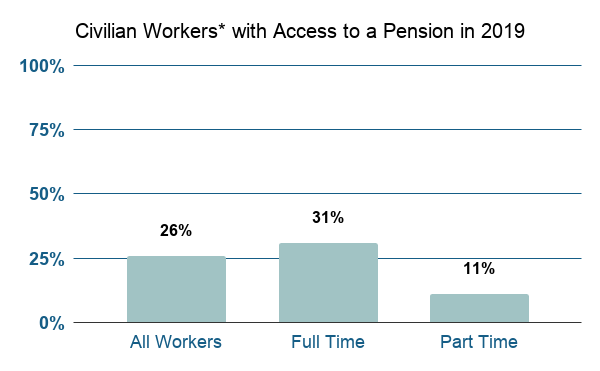 26% of Civilian Works Have Access to a Defined Benefit Plan in 2019