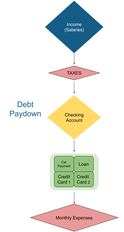 Debt Paydown Phase Money Map
