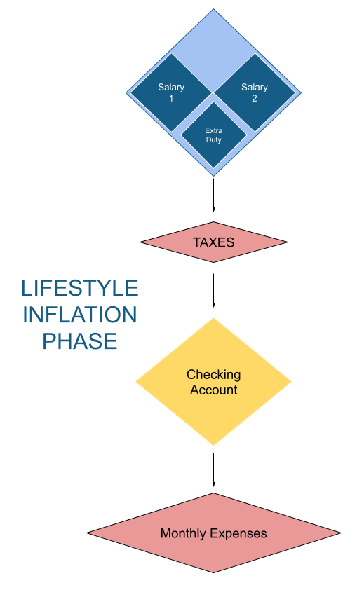 Lifestyle Inflation Phase Money Map