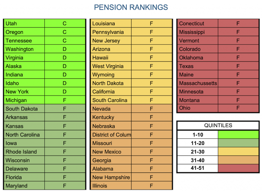 Table - Teacher Pension Ranking by State