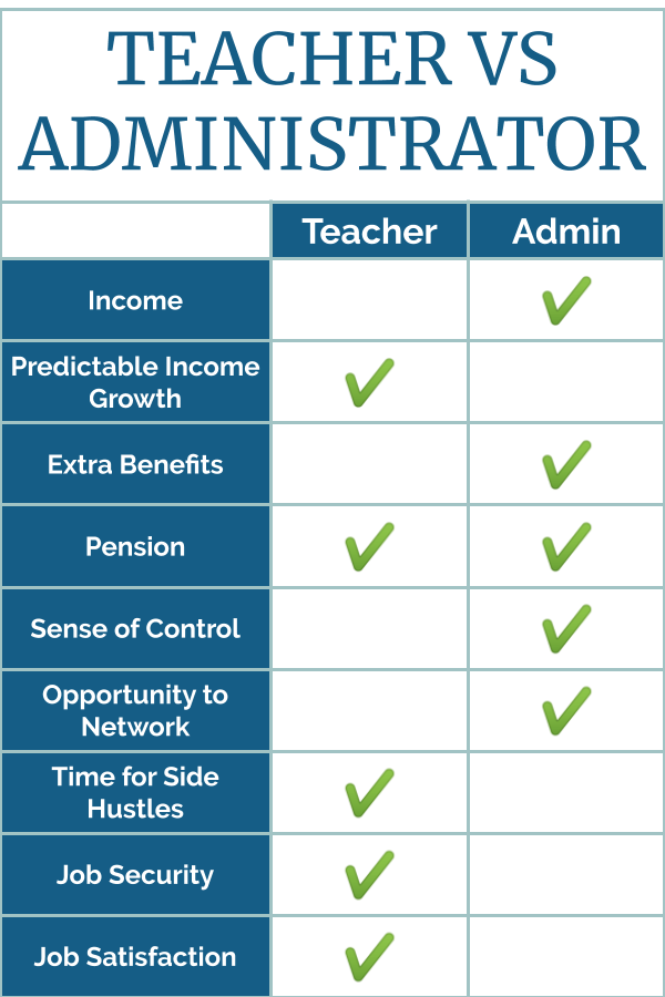 Teacher Vs. Administrator - Which option is better for financial independence?