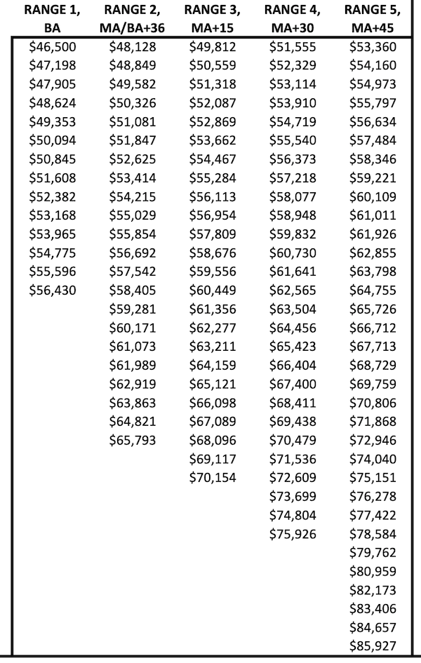 Phoenix PS Salary Schedule