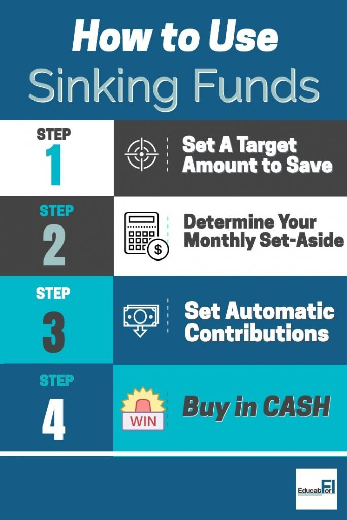 How to use sinking funds - with examples!