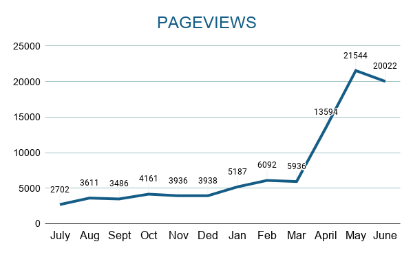 Pageviews by Month Year 1