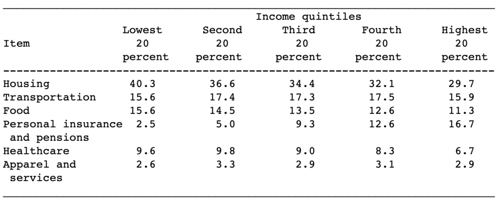 Housing Expenses by Quintile
