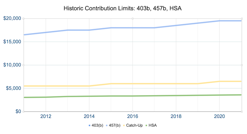 2021 403b and 457b contribution limits over time
