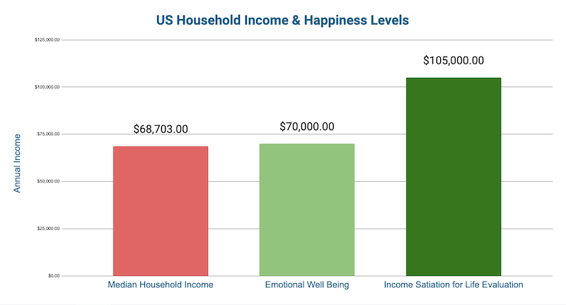 Money Can't Buy Happiness : Median Income Vs. Happiness Levels