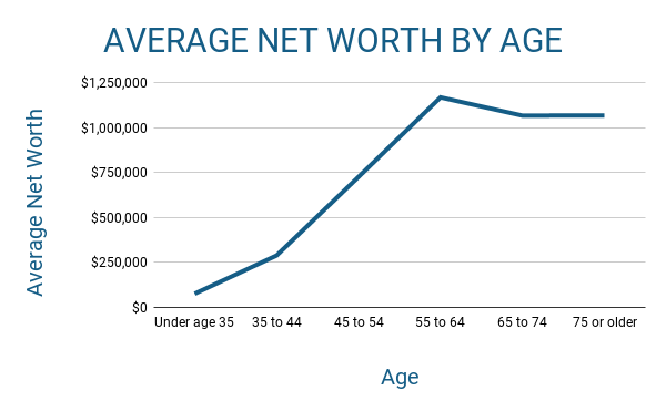 Average Worth By Age - Wealth Accumulation Trends