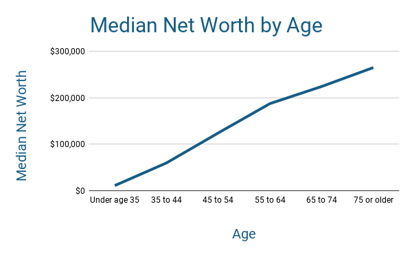 Median Net Worth by Age Wealth Accumulation Trend