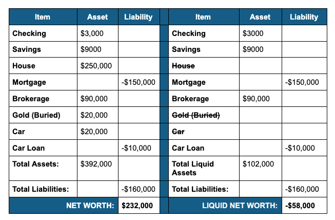 Net Worth vs Liquid Net Worth Example Table